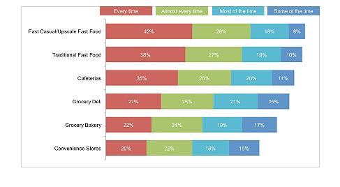 Prepaid Foods Menu Boards