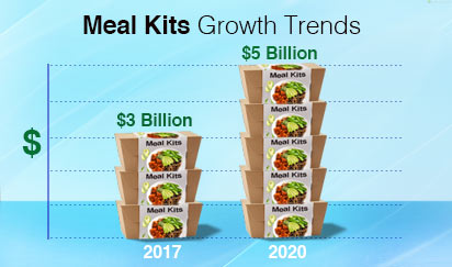 Meal Kits growth trends increase